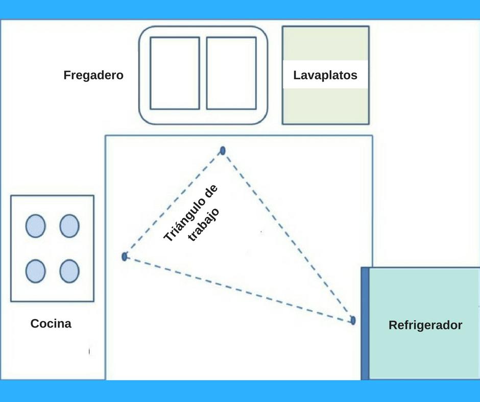 Triángulo de trabajo cocina